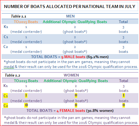 TO2015 Boat Allocations